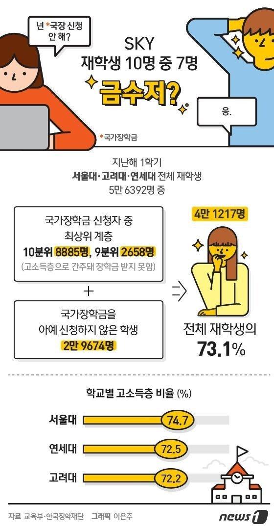 학교별 고소득층 비율