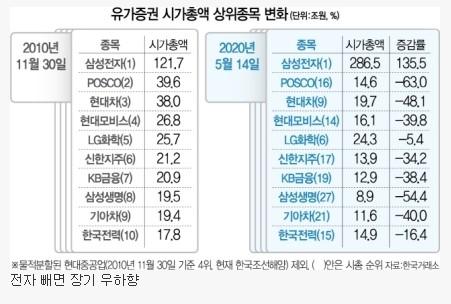 한국 대형주 10년 시총 변화