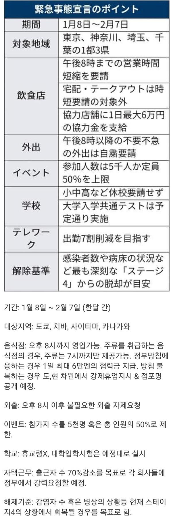 긴급사태 선언한 일본