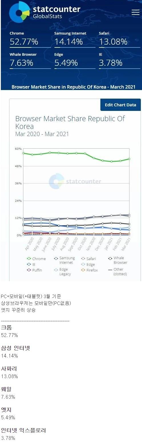 [유머] 한국 웹브라우저 시장 최신 점유율 -  와이드섬